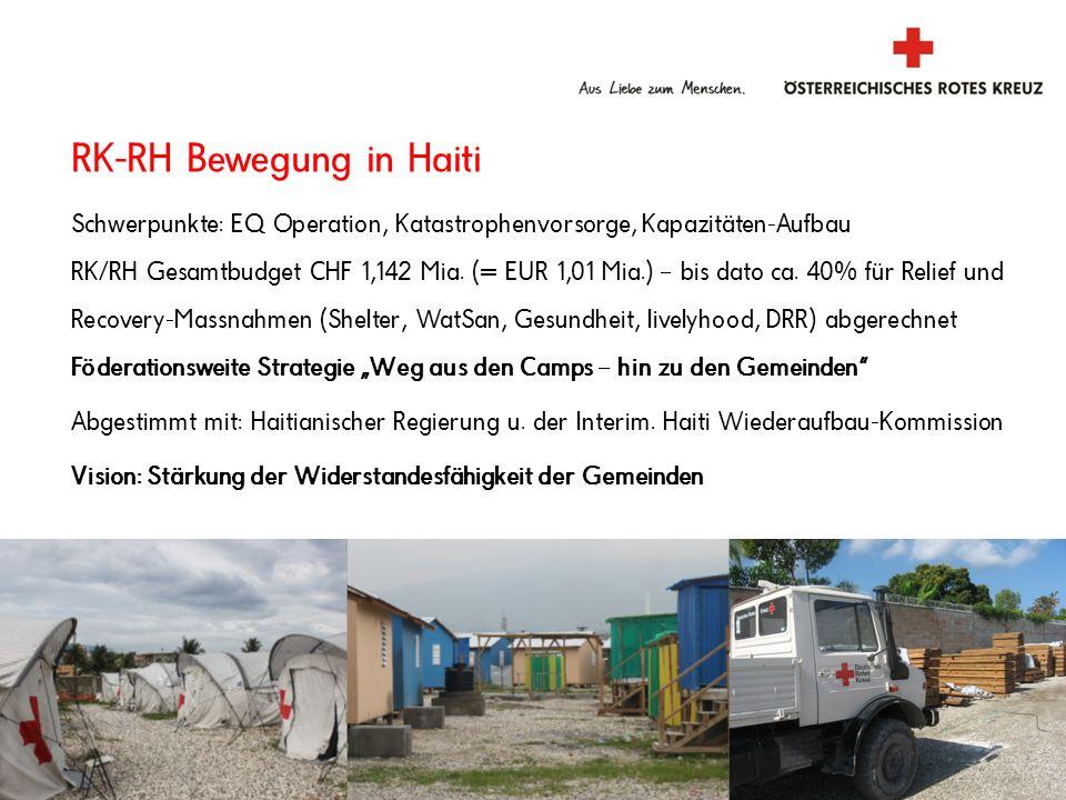 RK-RH Bewegung in Haiti Schwerpunkte: EQ Operation, Katastrophenvorsorge, Kapazitäten-Aufbau RK/RH Gesamtbudget CHF 1,142 Mia. (= EUR 1,01 Mia.) – bis
