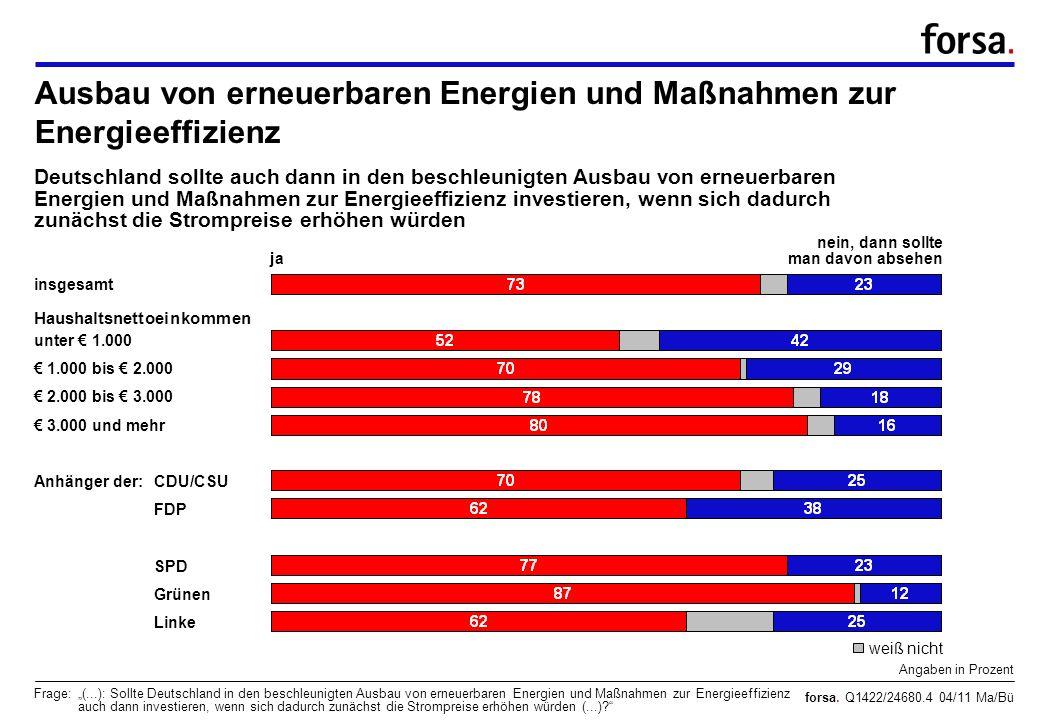 forsa. Q1422/24680.4 04/11 Ma/Bü Ausbau von erneuerbaren Energien und Maßnahmen zur Energieeffizienz Angaben in Prozent Frage:(...): Sollte Deutschlan