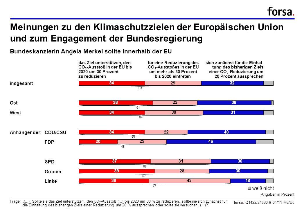 forsa. Q1422/24680.6 04/11 Ma/Bü Meinungen zu den Klimaschutzzielen der Europäischen Union und zum Engagement der Bundesregierung Angaben in Prozent F