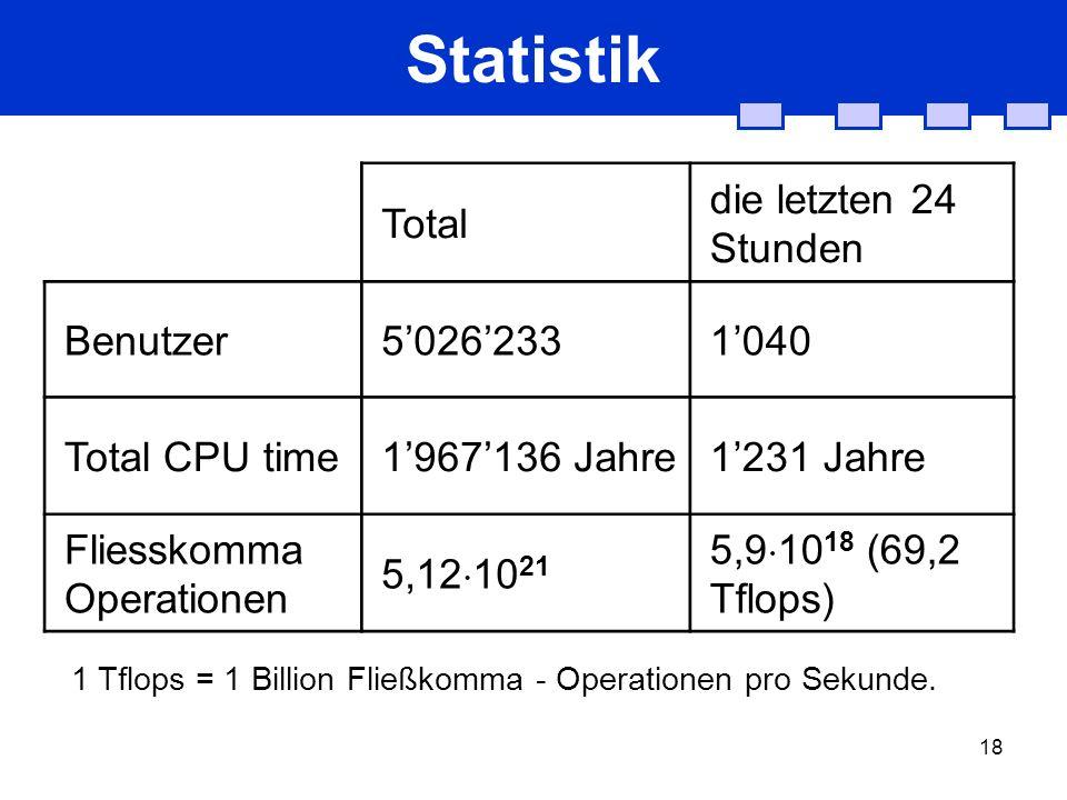 18 Statistik Total die letzten 24 Stunden Benutzer50262331040 Total CPU time1967136 Jahre1231 Jahre Fliesskomma Operationen 5,12 10 21 5,9 10 18 (69,2 Tflops) 1 Tflops = 1 Billion Fließkomma - Operationen pro Sekunde.