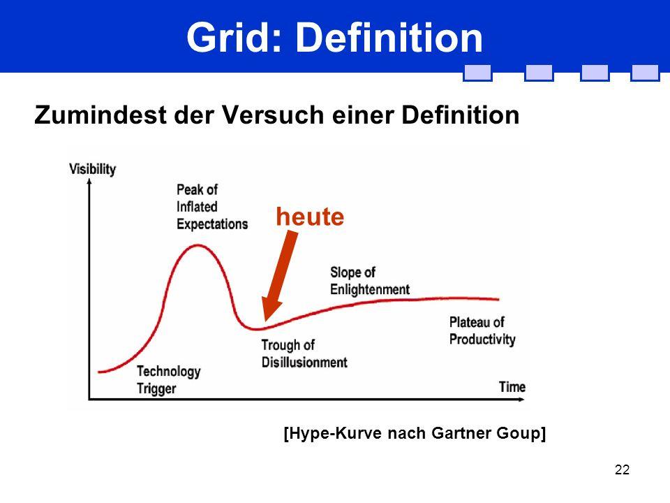 22 Grid: Definition Zumindest der Versuch einer Definition [Hype-Kurve nach Gartner Goup] heute
