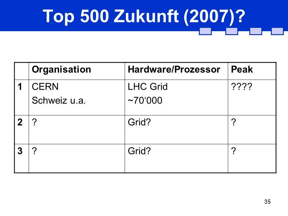 35 Top 500 Zukunft (2007)? OrganisationHardware/ProzessorPeak 1 CERN Schweiz u.a. LHC Grid ~70000 ???? 2?Grid?? 3? ?