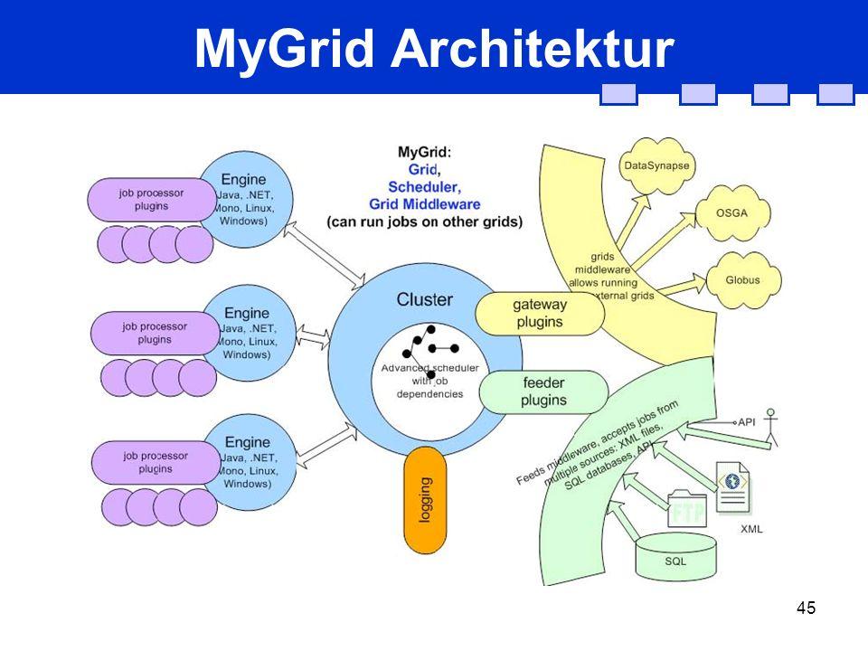 45 MyGrid Architektur