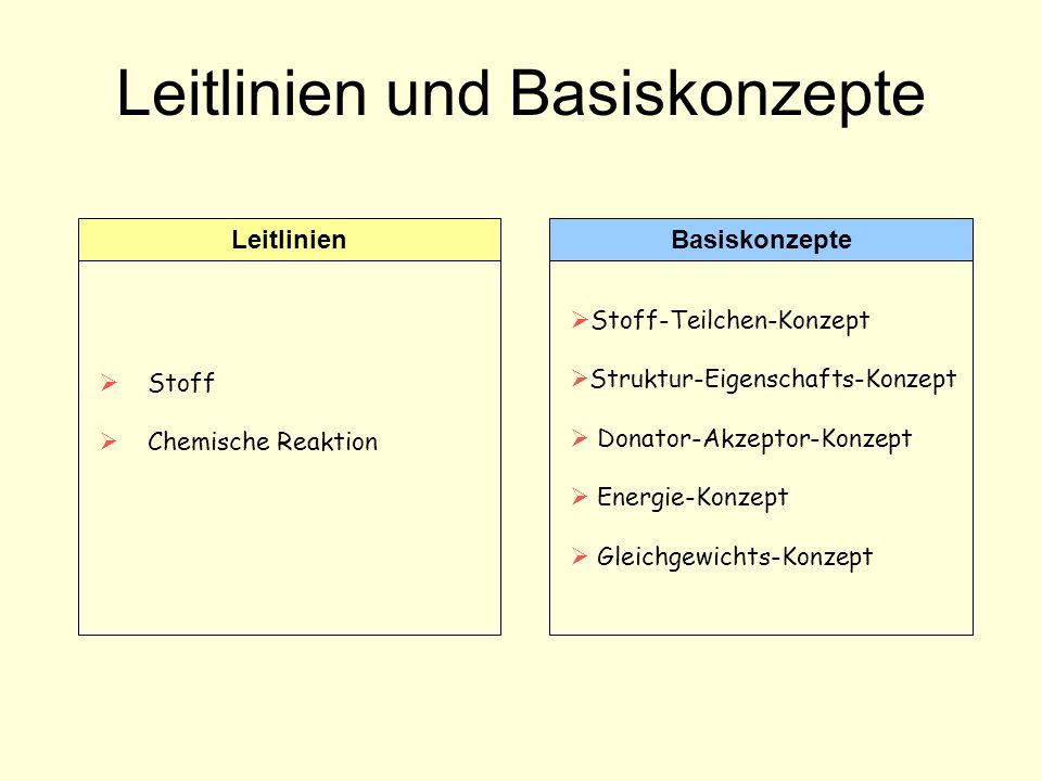 Leitlinien und Basiskonzepte Stoff Chemische Reaktion BasiskonzepteLeitlinien Stoff-Teilchen-Konzept Struktur-Eigenschafts-Konzept Donator-Akzeptor-Konzept Energie-Konzept Gleichgewichts-Konzept