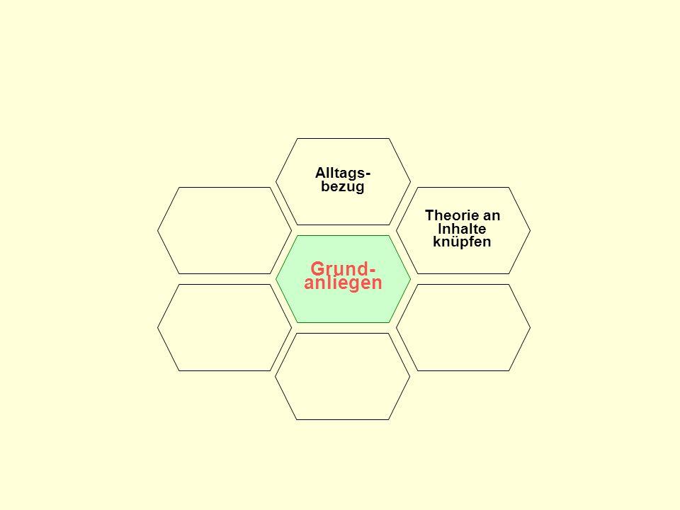 Grund- anliegen Alltags- bezug Theorie an Inhalte knüpfen