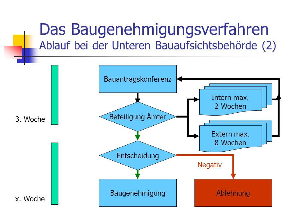 Das Baugenehmigungsverfahren Ablauf bei der Unteren Bauaufsichtsbehörde (2) Bauantragskonferenz 3.