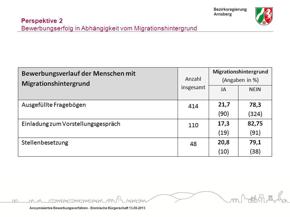 Anoymisiertes Bewerbungsverfahren - Bremische Bürgerschaft 13.09.2013 Perspektive 2 Bewerbungserfolg in Abhängigkeit vom Migrationshintergrund