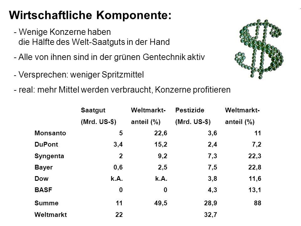 Saatgut Weltmarkt- Pestizide Weltmarkt- (Mrd. US-$) anteil (%) (Mrd. US-$) anteil (%) Monsanto522,63,611 DuPont3,415,22,47,2 Syngenta29,27,322,3 Bayer