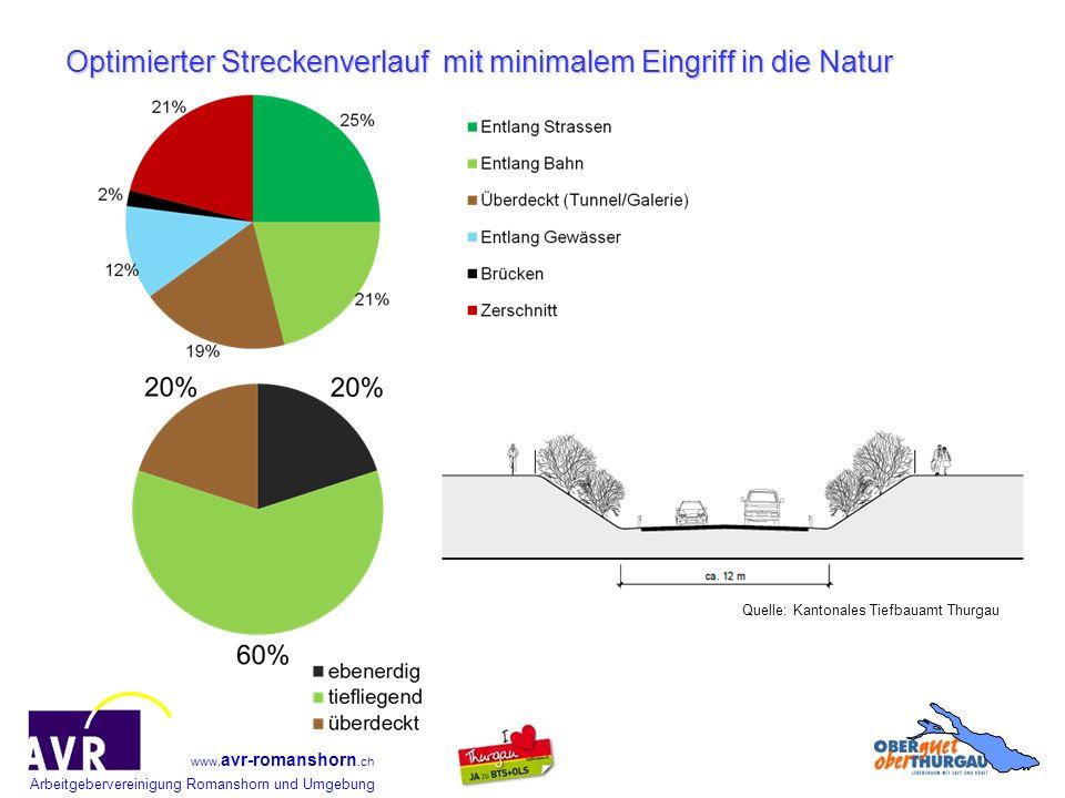 Arbeitgebervereinigung Romanshorn und Umgebung www. avr-romanshorn.ch Optimierter Streckenverlauf mit minimalem Eingriff in die Natur Quelle: Kantonal
