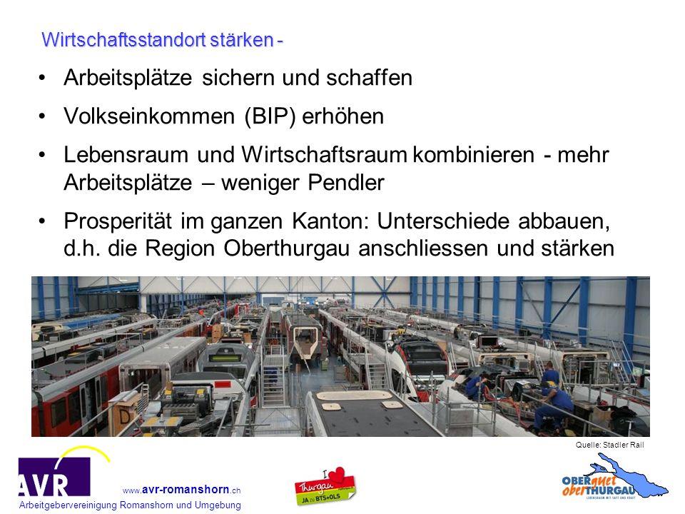 Arbeitgebervereinigung Romanshorn und Umgebung www. avr-romanshorn.ch Wirtschaftsstandort stärken - Arbeitsplätze sichern und schaffen Volkseinkommen