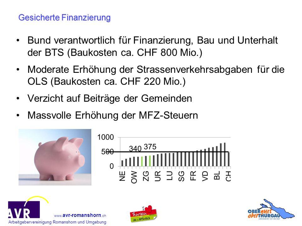 Arbeitgebervereinigung Romanshorn und Umgebung www. avr-romanshorn.ch Gesicherte Finanzierung Bund verantwortlich für Finanzierung, Bau und Unterhalt