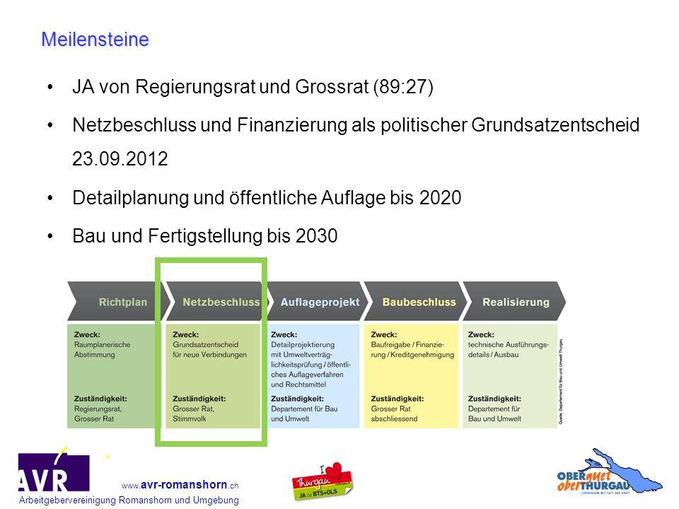 Arbeitgebervereinigung Romanshorn und Umgebung www. avr-romanshorn.ch JA von Regierungsrat und Grossrat (89:27) Netzbeschluss und Finanzierung als pol