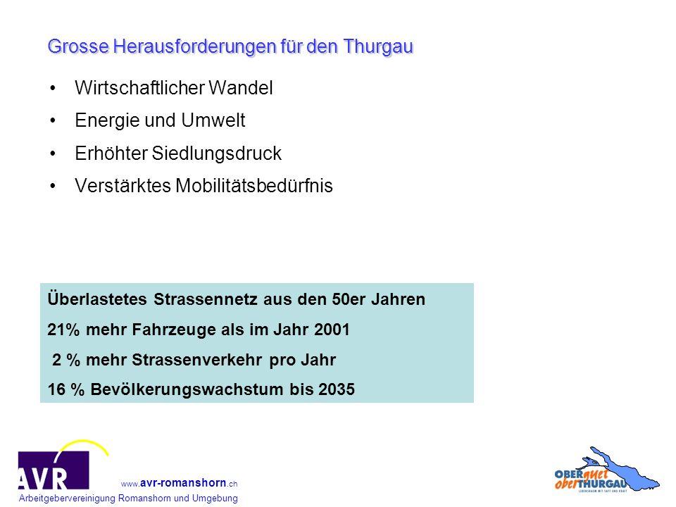 Arbeitgebervereinigung Romanshorn und Umgebung www. avr-romanshorn.ch Wirtschaftlicher Wandel Energie und Umwelt Erhöhter Siedlungsdruck Verstärktes M