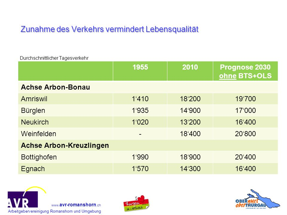 Arbeitgebervereinigung Romanshorn und Umgebung www. avr-romanshorn.ch Durchschnittlicher Tagesverkehr Zunahme des Verkehrs vermindert Lebensqualität 1