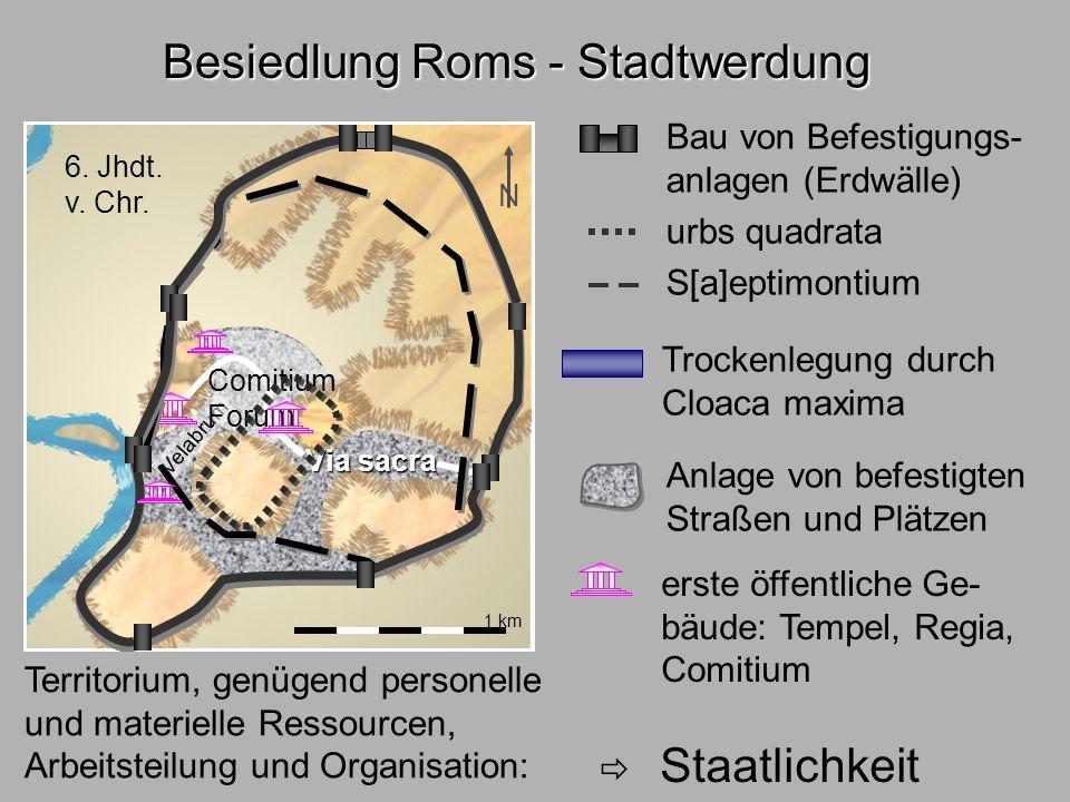 Besiedl.Rom3 1 km Besiedlung Roms - Stadtwerdung N Trockenlegung durch Cloaca maxima Anlage von befestigten Straßen und Plätzen Via sacra Velabrum Vor