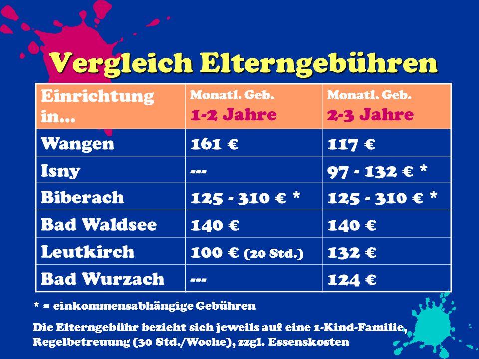 Betrieb einer Krippe Lfd.Betriebskosten je Gruppe/Jahr: Personalkostenca.