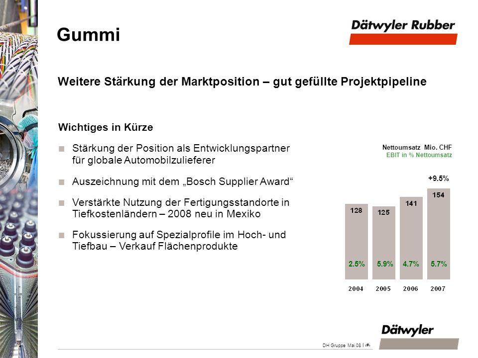 | 22 DH Gruppe Mai 08 Weitere Stärkung der Marktposition – gut gefüllte Projektpipeline Wichtiges in Kürze Stärkung der Position als Entwicklungspartn