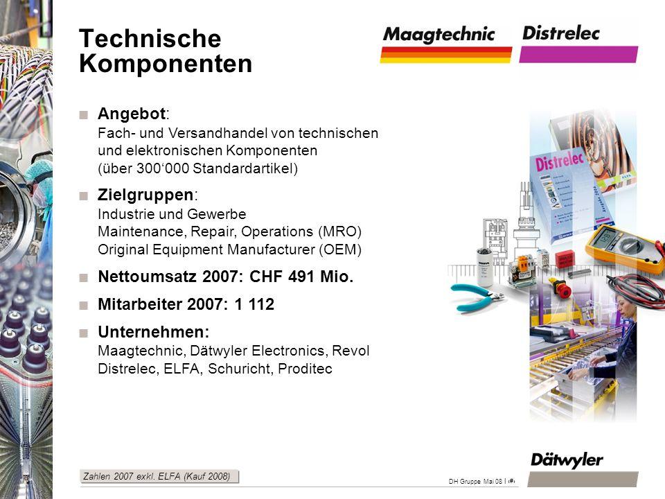 | 30 DH Gruppe Mai 08 Beschleunigtes Wachstum durch Akquisitionen Wichtiges in Kürze Planmässige Integration der Akquisitionen (Revol und Proditec) und Nutzung des Synergiepotenzials Ausdehnung der Marktaktivitäten von Maagtechnic in Richtung Frankreich und Tschechien Distrelec stärkt die Marktpositionen in den Ländern Osteuropas Stärkung des Bereiches Versandhandel durch die Akquisition der ELFA Gruppe in 2008 +25.2% Nettoumsatz Mio.