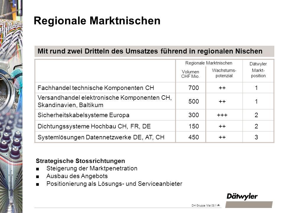 | 5 DH Gruppe Mai 08 Regionale Marktnischen Dätwyler Volumen CHF Mio. Wachstums- potenzial Markt- position Fachhandel technische Komponenten CH700++1
