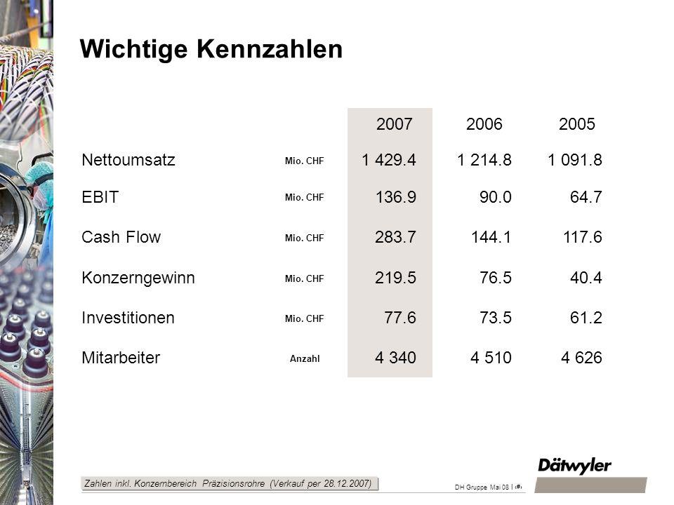 | 6 DH Gruppe Mai 08 2007 2006 2005 Nettoumsatz Mio. CHF 1 429.41 214.81 091.8 EBIT Mio. CHF 136.990.064.7 Cash Flow Mio. CHF 283.7144.1117.6 Konzerng