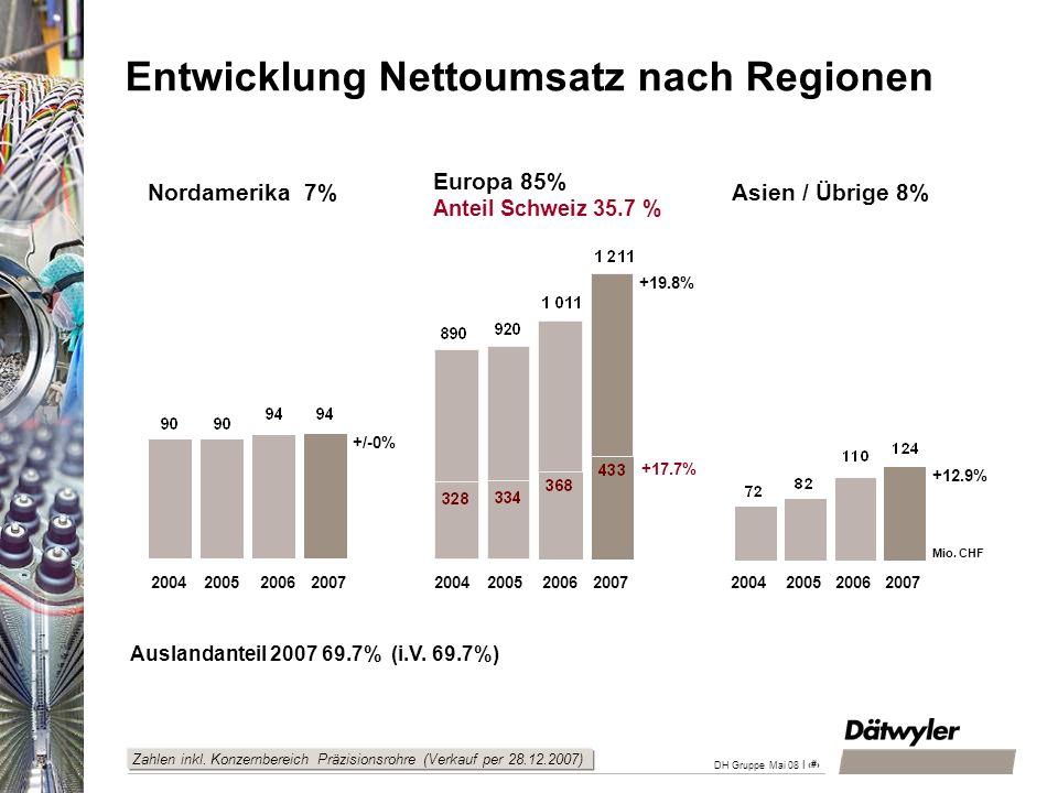 | 9 DH Gruppe Mai 08 Auslandanteil 2007 69.7% (i.V. 69.7%) Entwicklung Nettoumsatz nach Regionen 2004 2005 2006 2007 2004 2005 2006 2007 +19.8% +17.7%