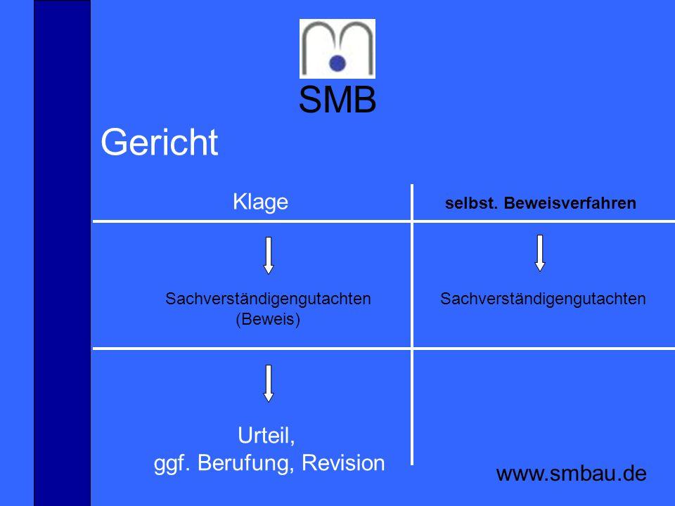 SMB www.smbau.de Mediation ist eine Technik zur Schlichtung, die jeder Schlichter beherrschen sollte Schlichtung sollte neutral, unbürokratisch und interdisziplinär sein durch die Vermeidung unkalkulierbarer Prozesse wird ein Höchstmaß an Kosten- und Terminsicherheit erreicht Schlichtung und Mediation am Bau