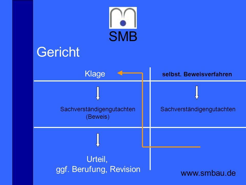SMB www.smbau.de Gericht Klage selbst. Beweisverfahren Sachverständigengutachten (Beweis) Sachverständigengutachten Urteil, ggf. Berufung, Revision