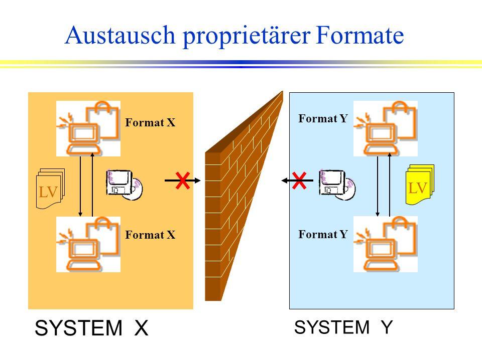 Datenaustausch Heute l AVA-Systeme sind vereinzelt vorhanden, Datenaustausch über GAEB l CAD-Systeme: AutoCAD ist weit verbreitet, Datenaustausch über