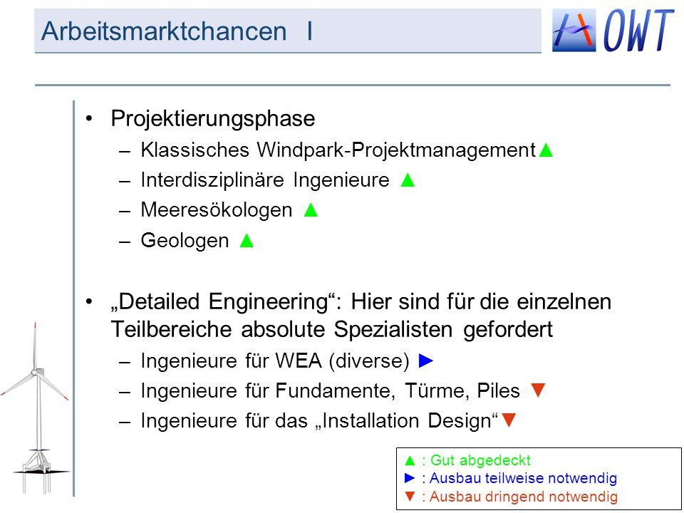Arbeitsmarktchancen I Projektierungsphase –Klassisches Windpark-Projektmanagement –Interdisziplinäre Ingenieure –Meeresökologen –Geologen Detailed Eng