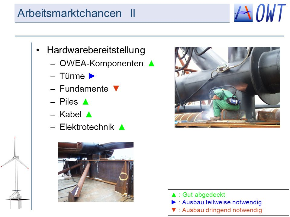 Arbeitsmarktchancen II Hardwarebereitstellung –OWEA-Komponenten –Türme –Fundamente –Piles –Kabel –Elektrotechnik : Gut abgedeckt : Ausbau teilweise no