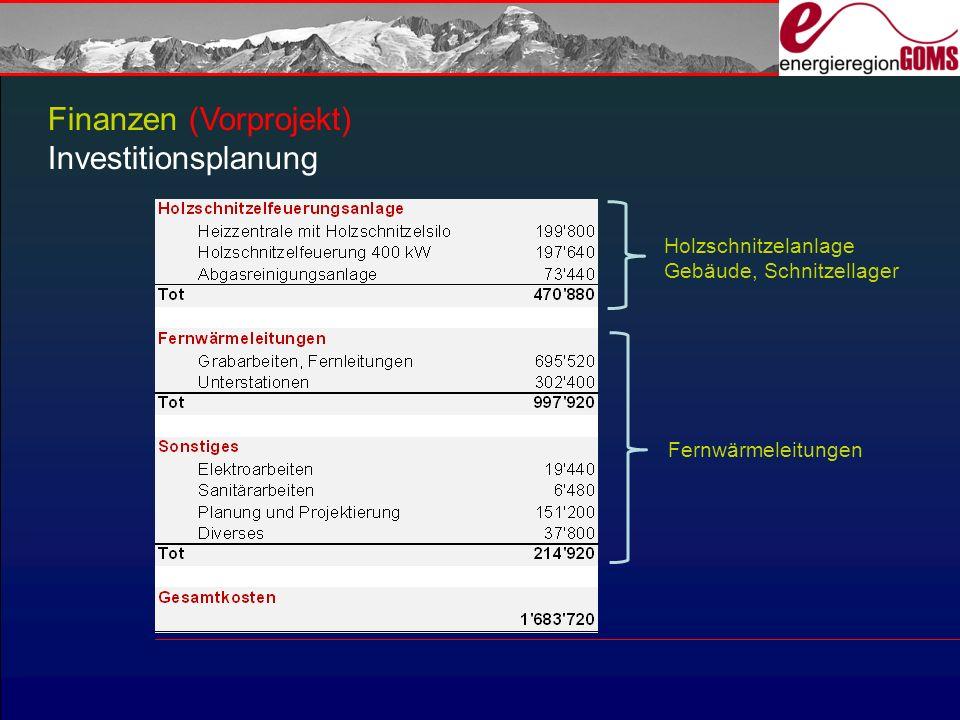 Finanzen (Vorprojekt) Investitionsplanung Holzschnitzelanlage Gebäude, Schnitzellager Fernwärmeleitungen
