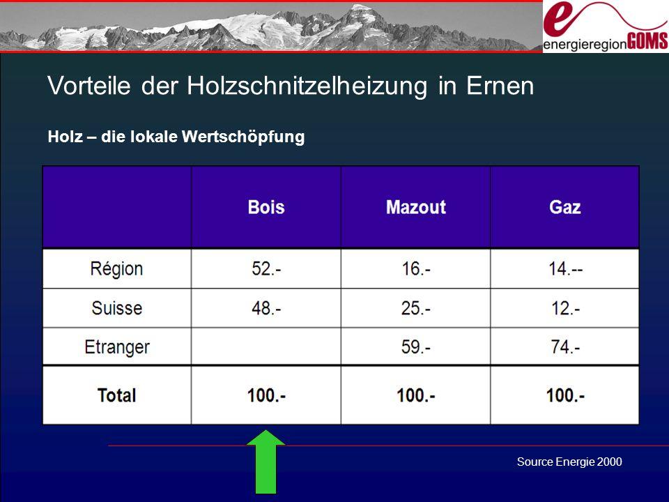 Vorteile der Holzschnitzelheizung in Ernen Holz – die lokale Wertschöpfung Source Energie 2000