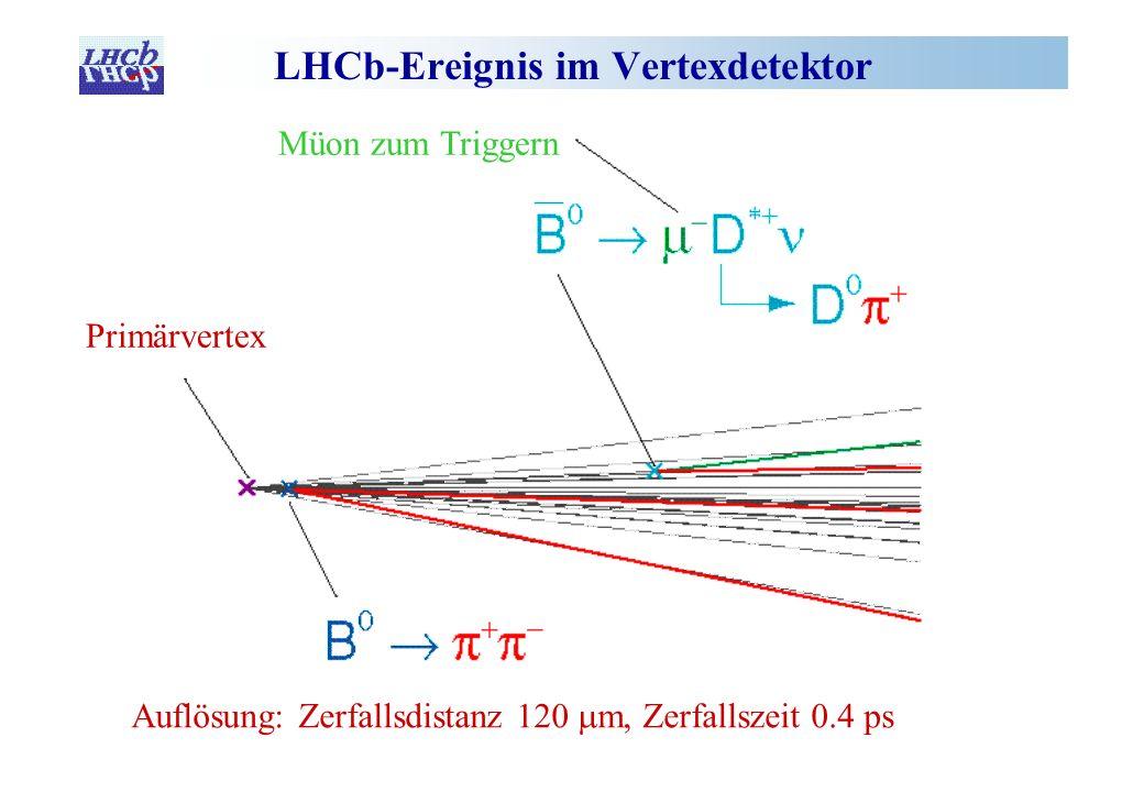 LHCb-Ereignis im Vertexdetektor Primärvertex Müon zum Triggern Auflösung: Zerfallsdistanz 120 m, Zerfallszeit 0.4 ps