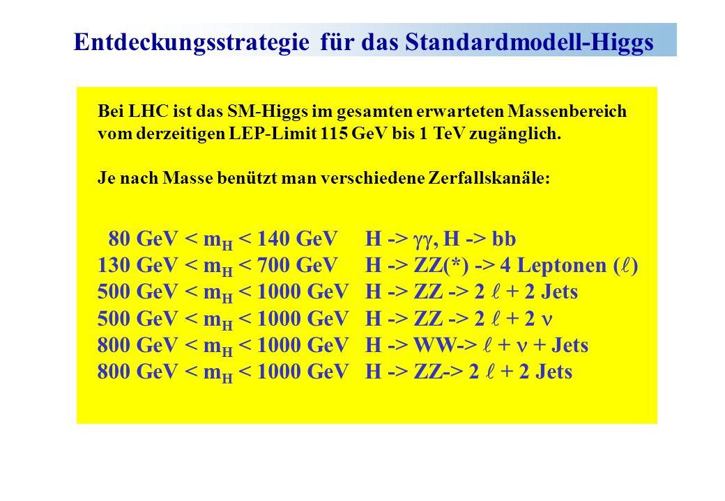 Entdeckungsstrategie für das Standardmodell-Higgs 80 GeV, H -> bb 130 GeV ZZ(*) -> 4 Leptonen ( ) 500 GeV ZZ -> 2 + 2 Jets 500 GeV ZZ -> 2 + 2 800 GeV