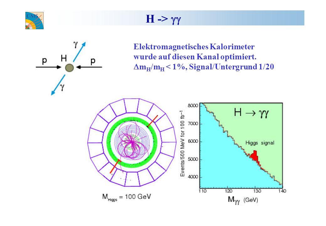 H -> Elektromagnetisches Kalorimeter wurde auf diesen Kanal optimiert. m H /m H < 1%, Signal/Untergrund 1/20