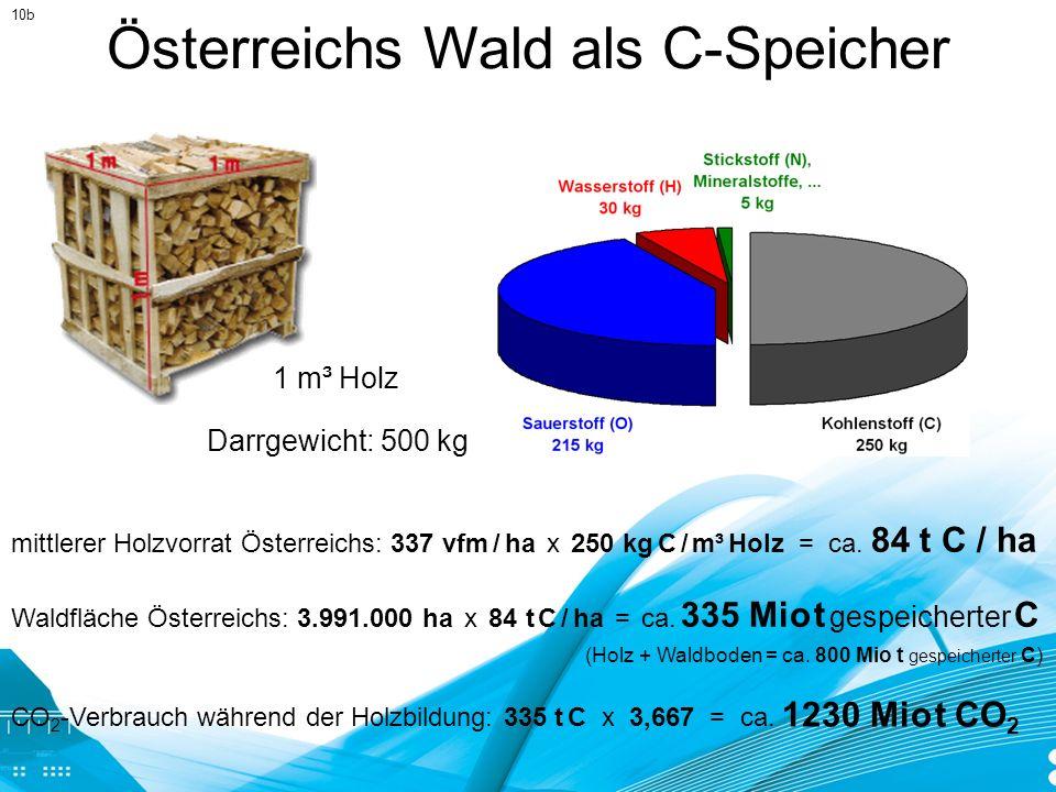 Österreichs Wald als C-Speicher 1 m³ Holz mittlerer Holzvorrat Österreichs: 337 vfm / ha x 250 kg C / m³ Holz = ca. 84 t C / ha Waldfläche Österreichs