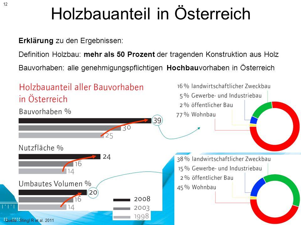 Holzbauanteil in Österreich Erklärung zu den Ergebnissen: Definition Holzbau: mehr als 50 Prozent der tragenden Konstruktion aus Holz Bauvorhaben: all