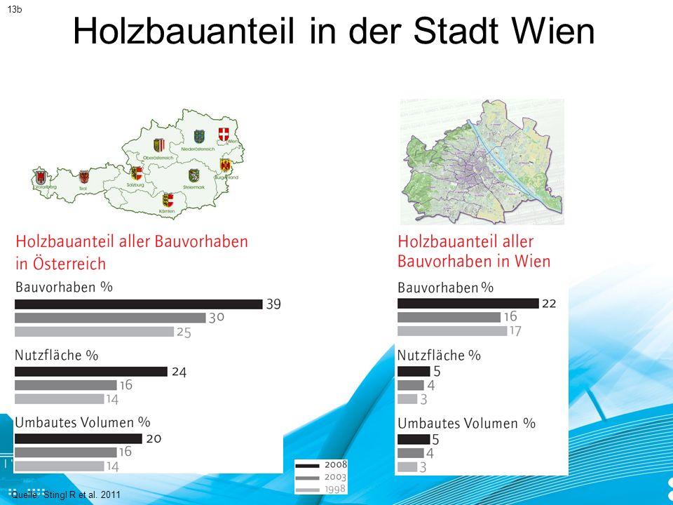 Holzbauanteil in der Stadt Wien Quelle: Stingl R et al. 2011 13b