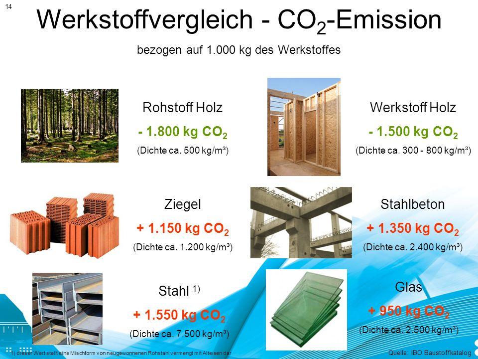 Werkstoffvergleich - CO 2 -Emission Rohstoff Holz - 1.800 kg CO 2 (Dichte ca.