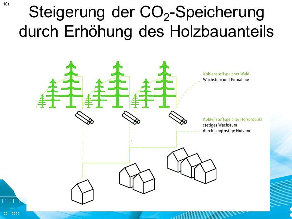 Steigerung der CO 2 -Speicherung durch Erhöhung des Holzbauanteils 16a