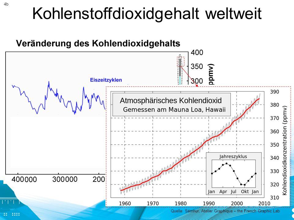 Quelle: Cozzarini Ch (1996) Emissionen und Immissionen von Abgaskomponenten.