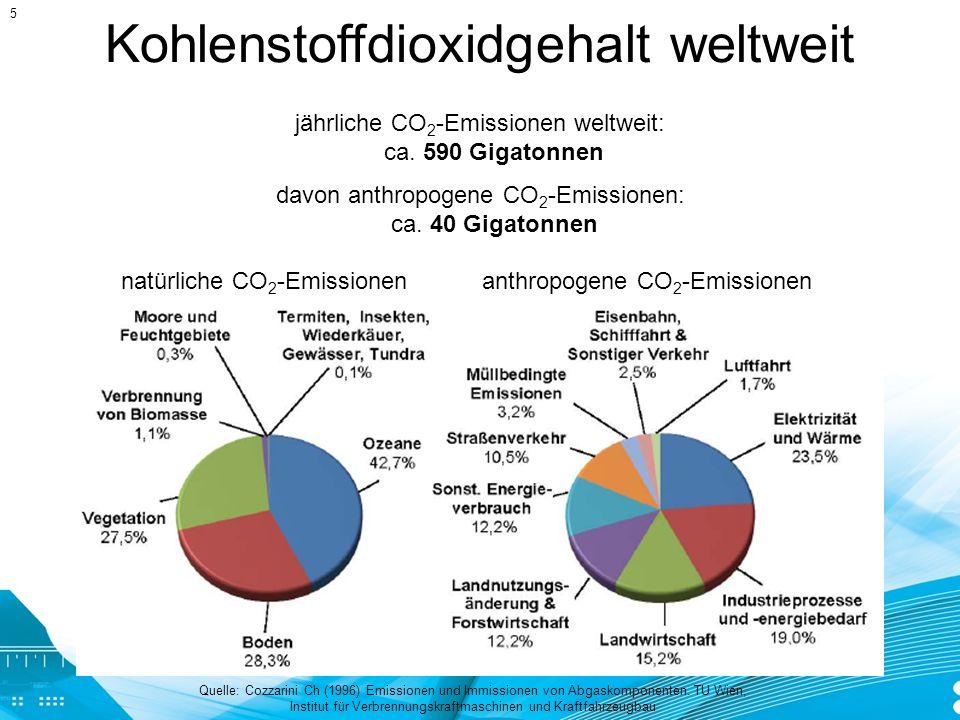 Kohlenstoffdioxidemission in Österreich Quelle: Fernandez R et al.