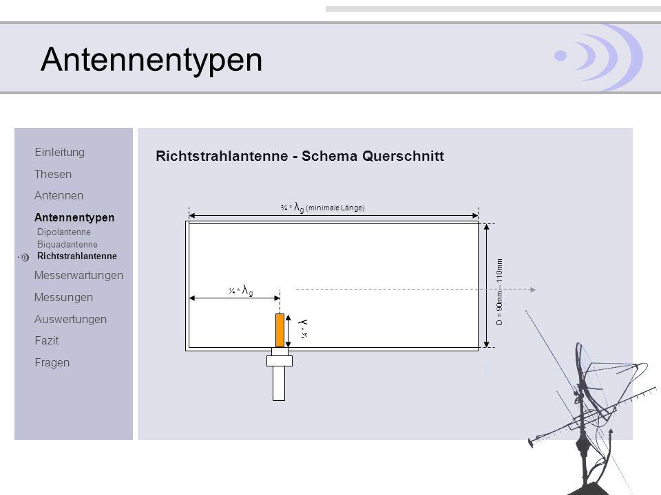Einleitung Thesen Antennen Antennentypen Dipolantenne Biquadantenne Richtstrahlantenne Messerwartungen Messungen Auswertungen Fazit Fragen Antennentyp