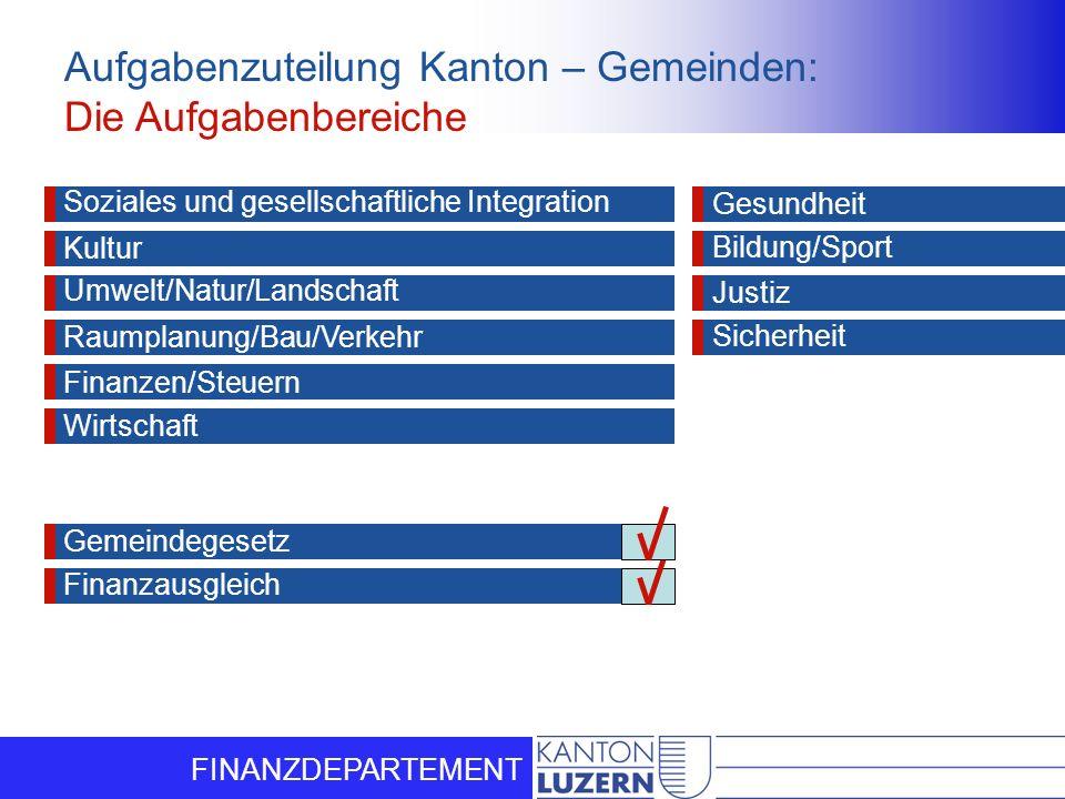 FINANZDEPARTEMENT Aufgabenzuteilung Kanton – Gemeinden: Die Aufgabenbereiche Soziales und gesellschaftliche Integration Kultur Umwelt/Natur/Landschaft