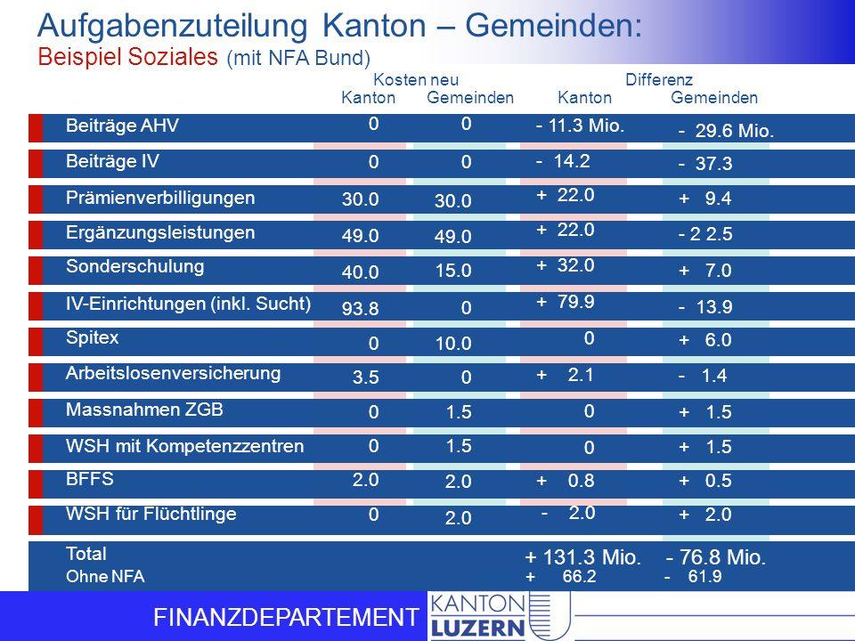 FINANZDEPARTEMENT Aufgabenzuteilung Kanton – Gemeinden: Beispiel Soziales (mit NFA Bund) + 131.3 Mio. - 76.8 Mio. - 11.3 Mio. - 14.2 + 22.0 + 32.0 + 7