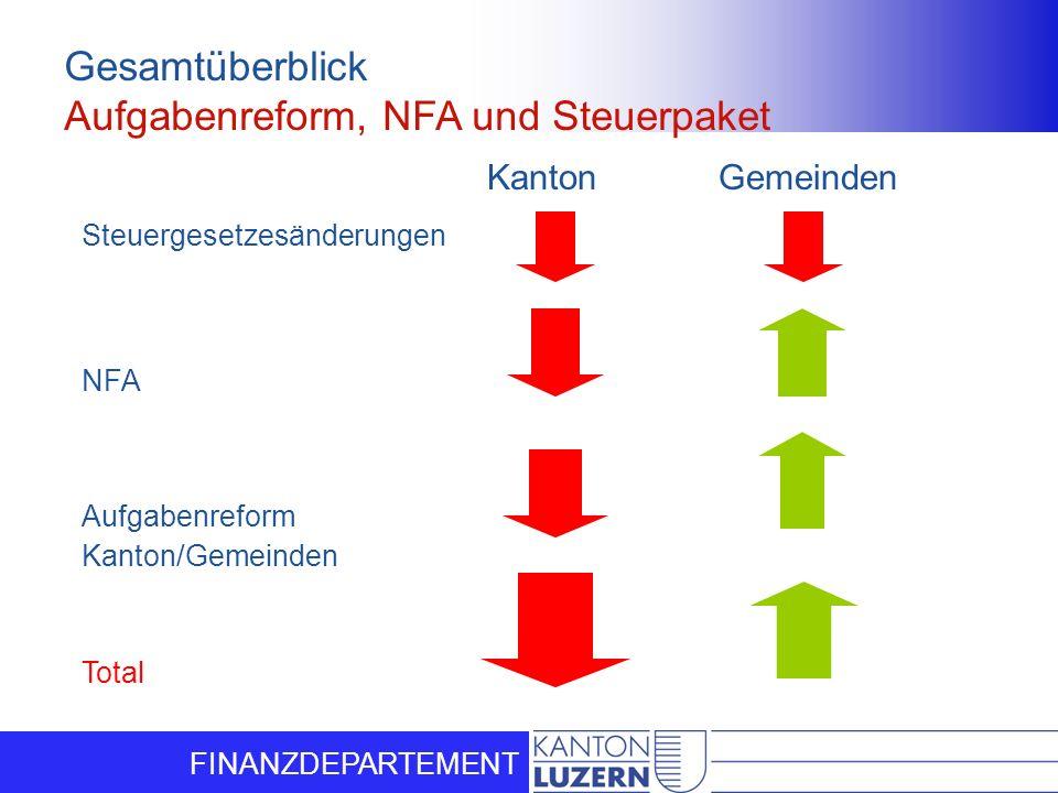FINANZDEPARTEMENT Gesamtüberblick Aufgabenreform, NFA und Steuerpaket Kanton Gemeinden Steuergesetzesänderungen NFA Aufgabenreform Kanton/Gemeinden To