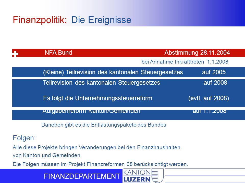 FINANZDEPARTEMENT bei Annahme Inkrafttreten 1.1.2008 Steuerpaket des Bundes Abstimmung 16.5.2004 NFA Bund Abstimmung 28.11.2004 (Kleine) Teilrevision