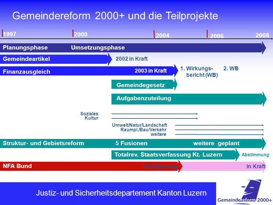 FINANZDEPARTEMENT Gemeindereform 2000+ und die Teilprojekte 1997 2000 2008 2004 2006 PlanungsphaseUmsetzungsphase 2002 in Kraft Gemeindeartikel Gemein