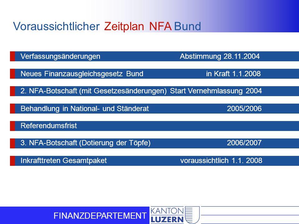 FINANZDEPARTEMENT Voraussichtlicher Zeitplan NFA Bund Verfassungsänderungen Abstimmung 28.11.2004 Neues Finanzausgleichsgesetz Bund in Kraft 1.1.2008