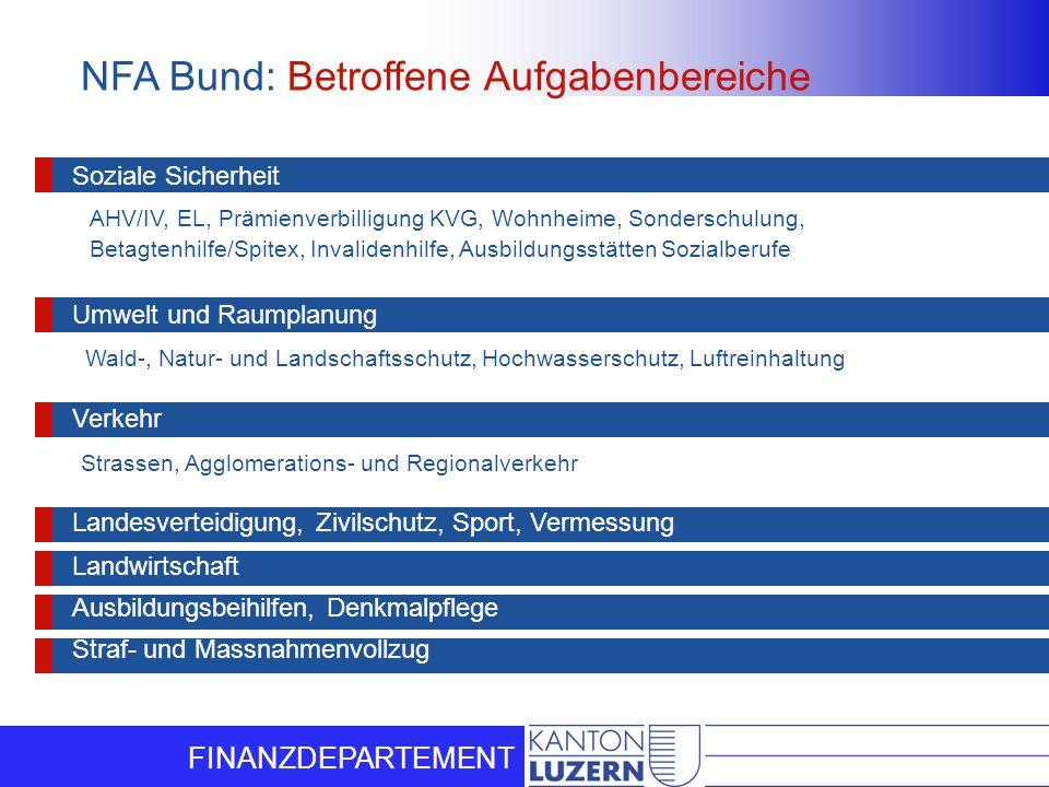 FINANZDEPARTEMENT Strassen, Agglomerations- und RegionalverkehrWald-, Natur- und Landschaftsschutz, Hochwasserschutz, LuftreinhaltungAHV/IV, EL, Prämi
